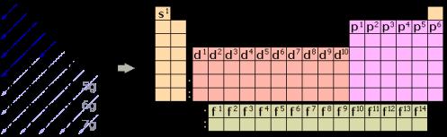 Excepciones en las configuraciones electrnicas de la tabla excepciones en las configuraciones electrnicas de la tabla peridica urtaz Choice Image
