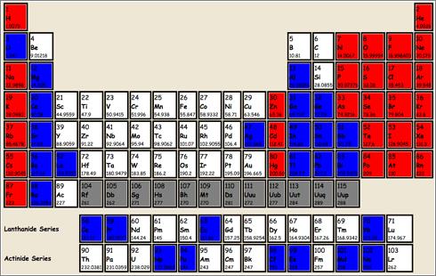 curiosa tabla peridica tabla liquido solido gas - Tabla Periodica De Los Elementos Quimicos Gases