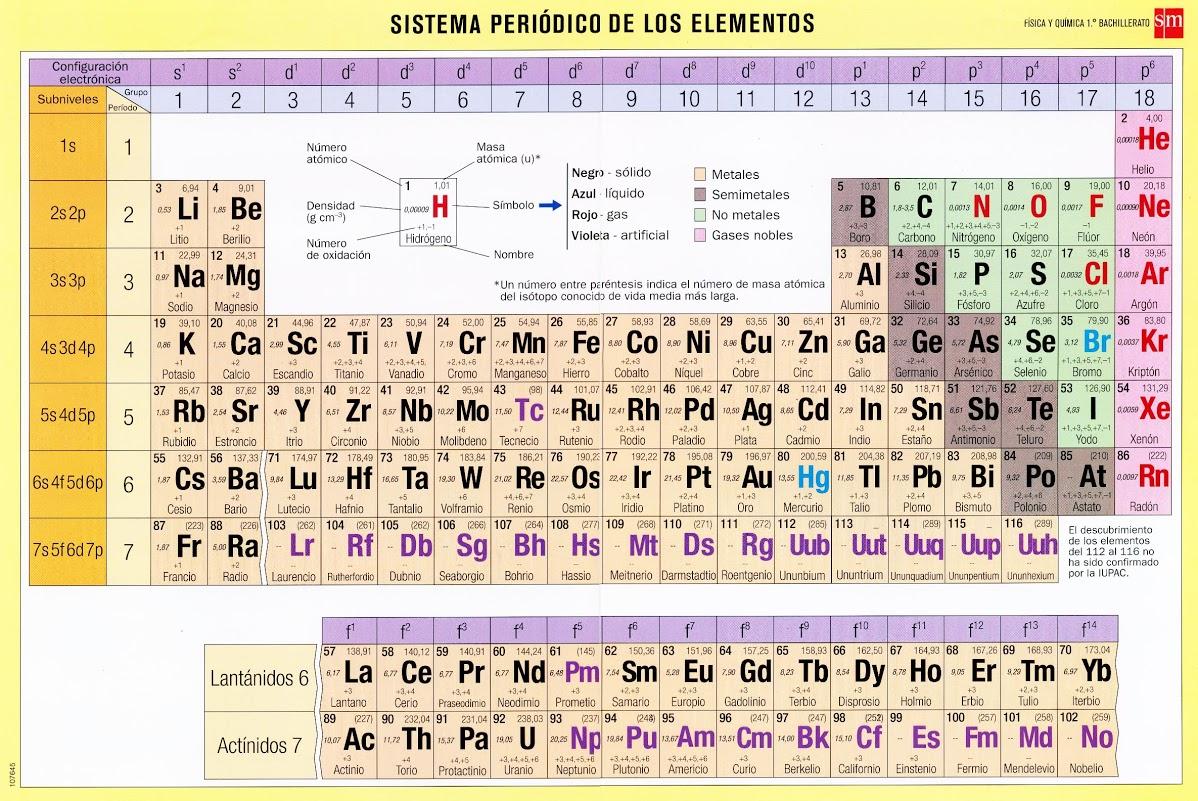 Tabla periodica sm 1 quimife sistema peridico sm tabla periodica sm 1 urtaz Image collections